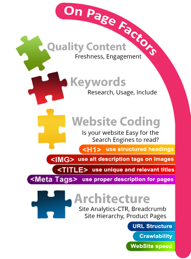 On-Page SEO Optimization Services